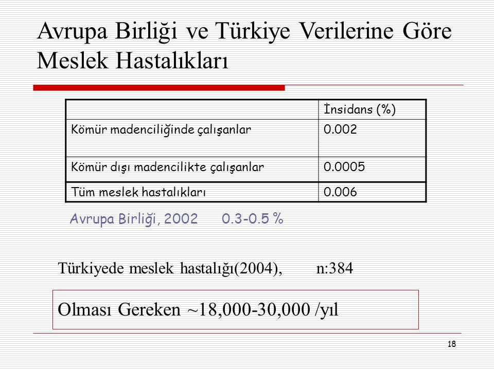 18 Avrupa Birliği, 2002 0.3-0.5 % Türkiyede meslek hastalığı(2004), n:384 Olması Gereken ~18,000-30,000 /yıl Avrupa Birliği ve Türkiye Verilerine Göre