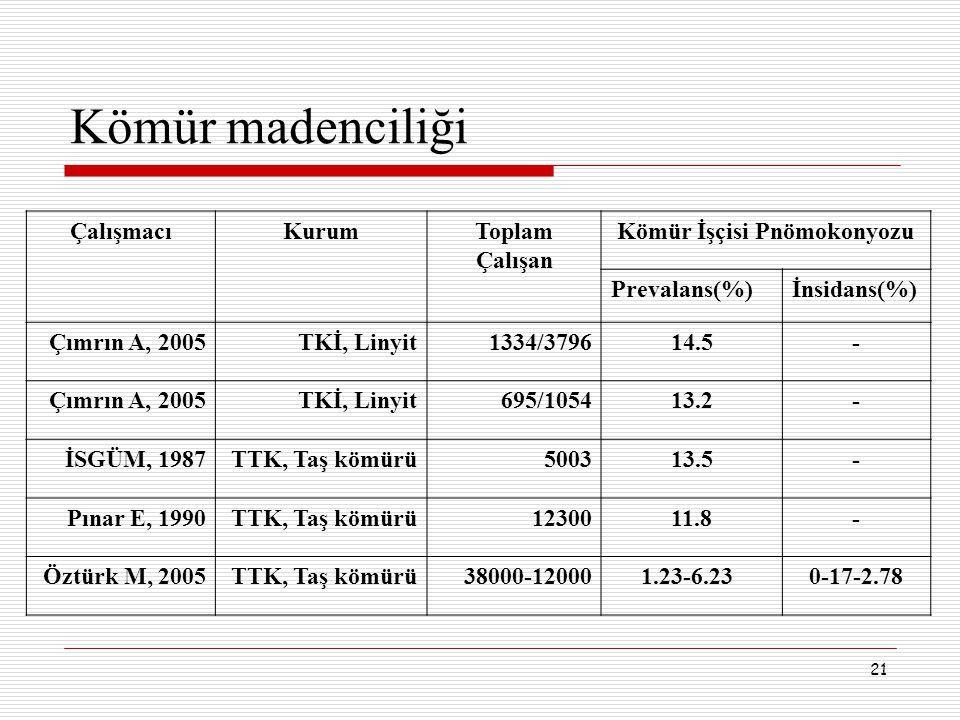 21 Kömür madenciliği ÇalışmacıKurumToplam Çalışan Kömür İşçisi Pnömokonyozu Prevalans(%)İnsidans(%) Çımrın A, 2005TKİ, Linyit1334/379614.5- Çımrın A,