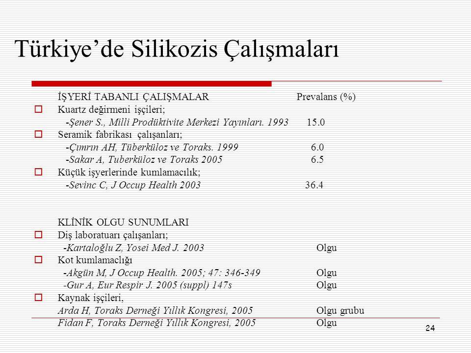 24 Türkiye'de Silikozis Çalışmaları İŞYERİ TABANLI ÇALIŞMALAR Prevalans (%)  Kuartz değirmeni işçileri; -Şener S., Milli Prodüktivite Merkezi Yayınla