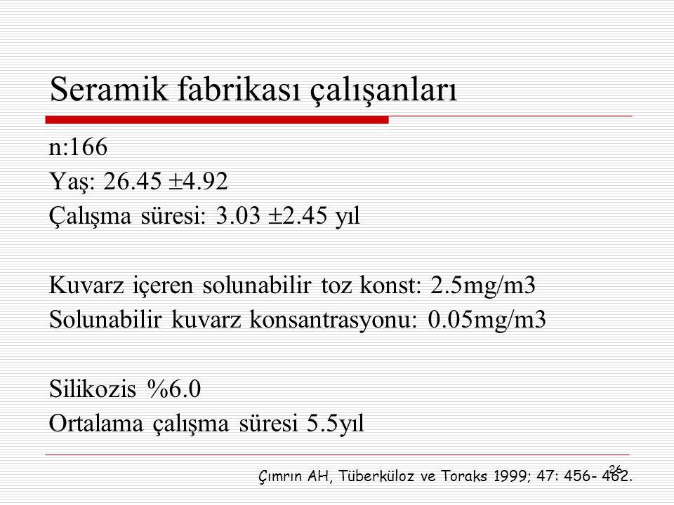26 Seramik fabrikası çalışanları n:166 Yaş: 26.45  4.92 Çalışma süresi: 3.03  2.45 yıl Kuvarz içeren solunabilir toz konst: 2.5mg/m3 Solunabilir kuv