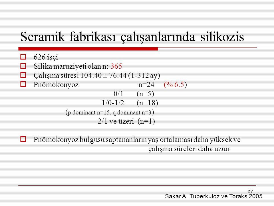 27 Seramik fabrikası çalışanlarında silikozis  626 işçi  Silika maruziyeti olan n: 365  Çalışma süresi 104.40  76.44 (1-312 ay)  Pnömokonyoz n=24