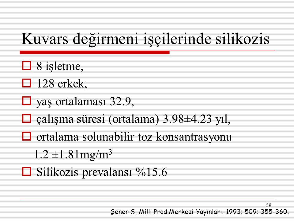 28 Kuvars değirmeni işçilerinde silikozis  8 işletme,  128 erkek,  yaş ortalaması 32.9,  çalışma süresi (ortalama) 3.98±4.23 yıl,  ortalama solun