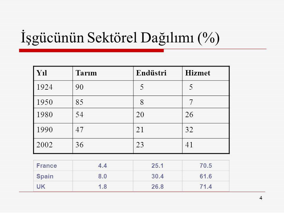 4 İşgücünün Sektörel Dağılımı (%) YılTarımEndüstriHizmet 192490 5 5 195085 8 7 1980542026 1990472132 2002362341 France4.425.170.5 Spain8.030.461.6 UK1