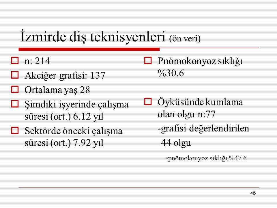 45 İzmirde diş teknisyenleri (ön veri)  n: 214  Akciğer grafisi: 137  Ortalama yaş 28  Şimdiki işyerinde çalışma süresi (ort.) 6.12 yıl  Sektörde