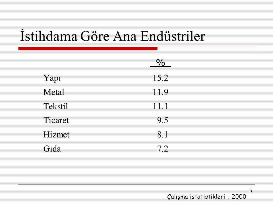 5 İstihdama Göre Ana Endüstriler Yapı 15.2 Metal11.9 Tekstil11.1 Ticaret 9.5 Hizmet 8.1 Gıda 7.2 _%_ Çalışma istatistikleri, 2000