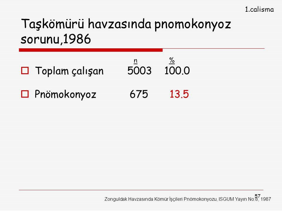 57 Taşkömürü havzasında pnomokonyoz sorunu,1986  Toplam çalışan 5003 100.0  Pnömokonyoz 675 13.5 Zonguldak Havzasında Kömür İşçileri Pnömokonyozu, I