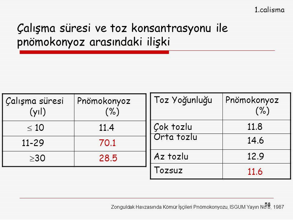 58 Toz Yoğunluğu Pnömokonyoz (%) Çok tozlu 11.8 Orta tozlu 14.6 Az tozlu 12.9 Tozsuz 11.6 Zonguldak Havzasında Kömür İşçileri Pnömokonyozu, ISGUM Yayı