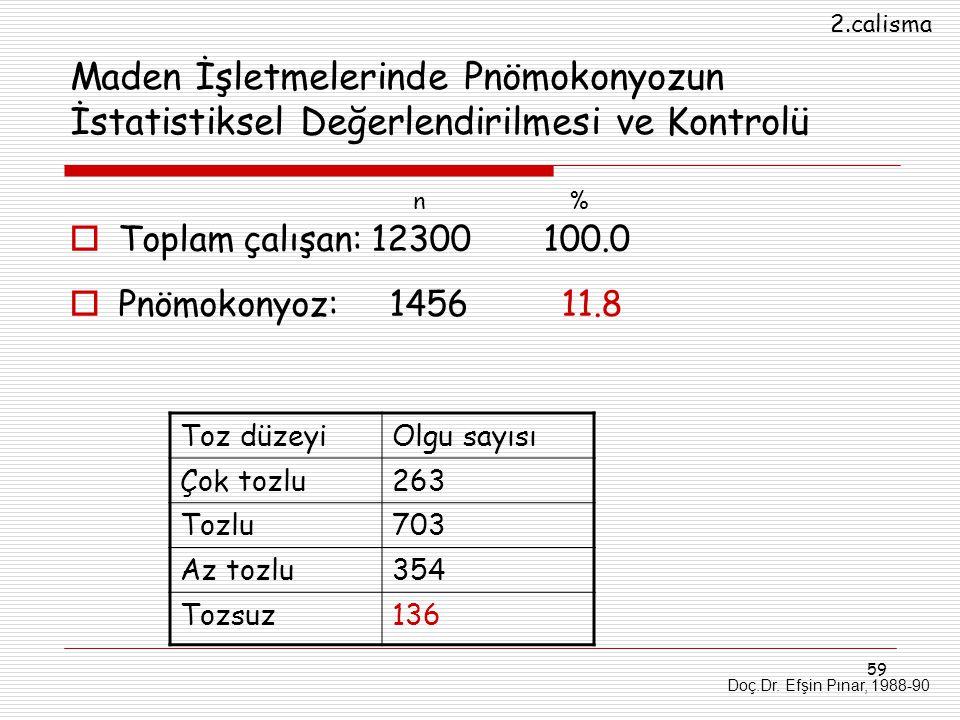 59 Maden İşletmelerinde Pnömokonyozun İstatistiksel Değerlendirilmesi ve Kontrolü  Toplam çalışan: 12300 100.0  Pnömokonyoz: 1456 11.8 Toz düzeyiOlg