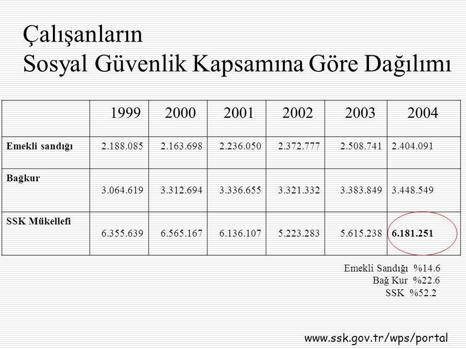 Çalışanların Sosyal Güvenlik Kapsamına Göre Dağılımı 1999 2000 2001 2002 2003 2004 Emekli sandığı2.188.0852.163.6982.236.0502.372.7772.508.7412.404.09