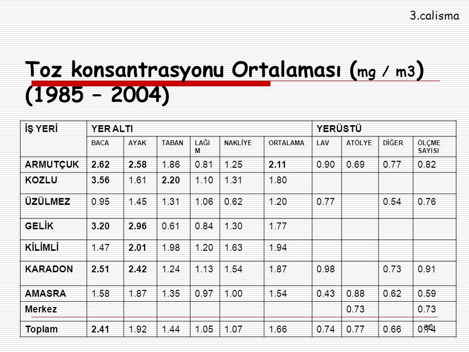 62 Toz konsantrasyonu Ortalaması ( mg / m3 ) (1985 – 2004) İŞ YERİYER ALTIYERÜSTÜ BACAAYAKTABANLAĞI M NAKLİYEORTALAMALAVATÖLYEDİĞERÖLÇME SAYISI ARMUTÇ