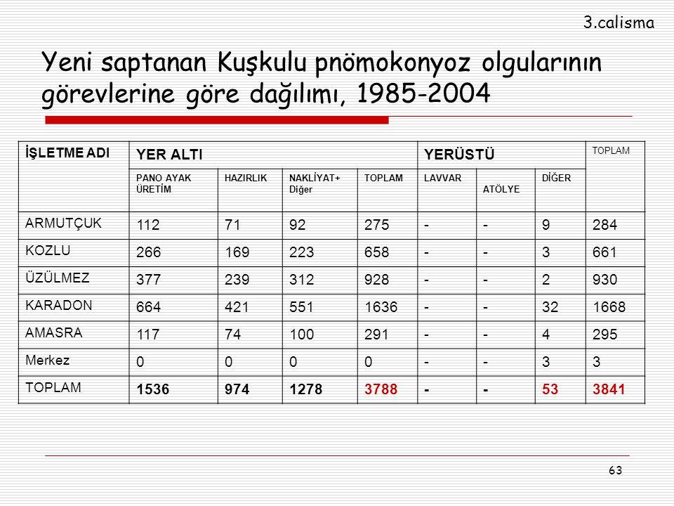 63 Yeni saptanan Kuşkulu pnömokonyoz olgularının görevlerine göre dağılımı, 1985-2004 İŞLETME ADI YER ALTIYERÜSTÜ TOPLAM PANO AYAK ÜRETİM HAZIRLIKNAKL