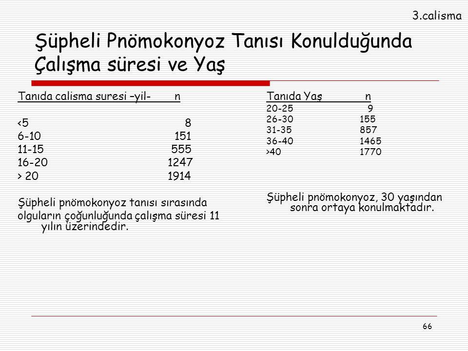 66 Şüpheli Pnömokonyoz Tanısı Konulduğunda Çalışma süresi ve Yaş Tanıda calisma suresi –yil- n <5 8 6-10 151 11-15 555 16-20 1247 > 20 1914 Şüpheli pn