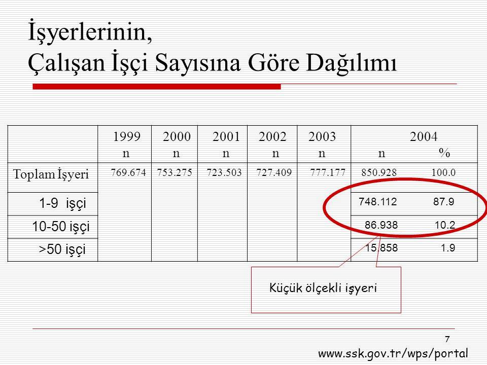 7 İşyerlerinin, Çalışan İşçi Sayısına Göre Dağılımı 1999 n 2000 n 2001 n 2002 n 2003 n 2004 n % Toplam İşyeri 769.674753.275723.503727.409777.177 850.