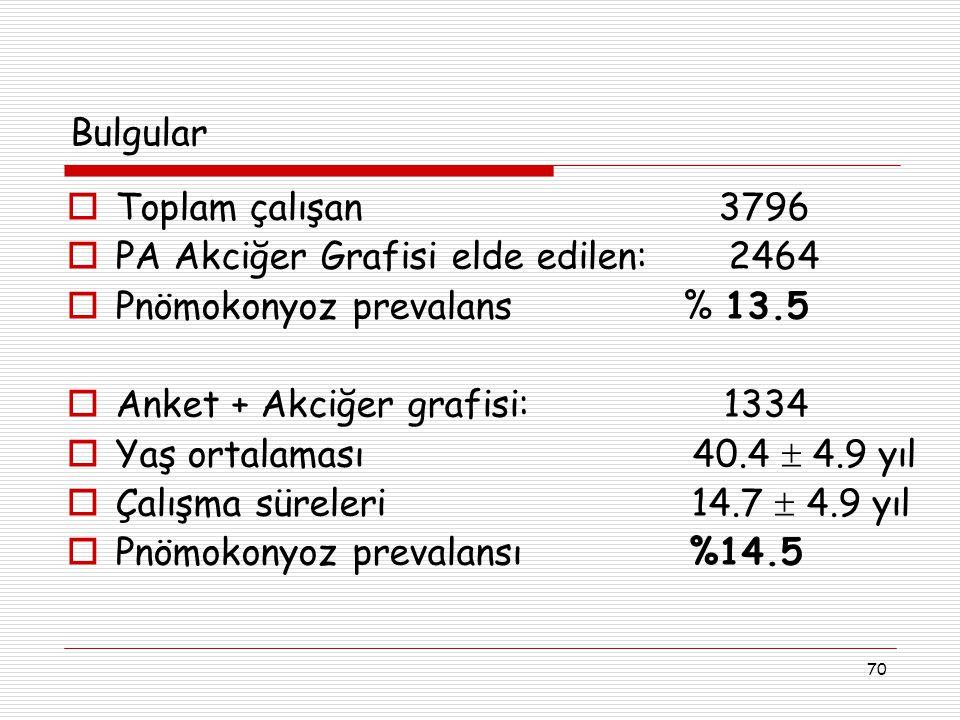 70  Toplam çalışan 3796  PA Akciğer Grafisi elde edilen: 2464  Pnömokonyoz prevalans % 13.5  Anket + Akciğer grafisi: 1334  Yaş ortalaması 40.4 