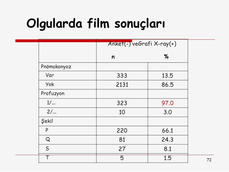 72 Olgularda film sonuçları Anket(-) veGrafi X-ray(+) n % Pnömokonyoz Var 33313.5 Yok 213186.5 Profuzyon 1/... 32397.0 2/... 103.0 Şekil P 22066.1 Q 8
