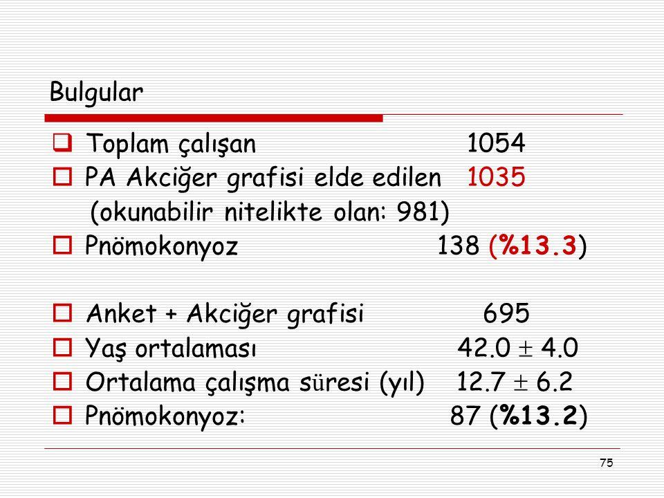 75  Toplam çalışan 1054  PA Akciğer grafisi elde edilen 1035 (okunabilir nitelikte olan: 981)  Pnömokonyoz 138 (%13.3)  Anket + Akciğer grafisi 69