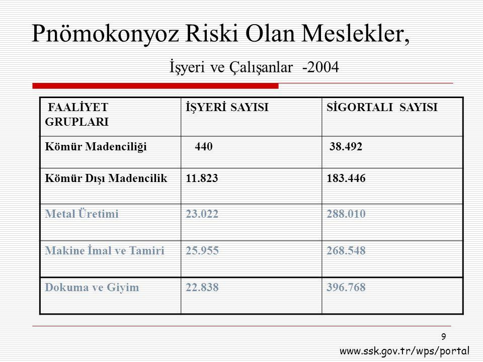 9 Pnömokonyoz Riski Olan Meslekler, İşyeri ve Çalışanlar -2004 FAALİYET GRUPLARI İŞYERİ SAYISISİGORTALI SAYISI Kömür Madenciliği 440 38.492 Kömür Dışı