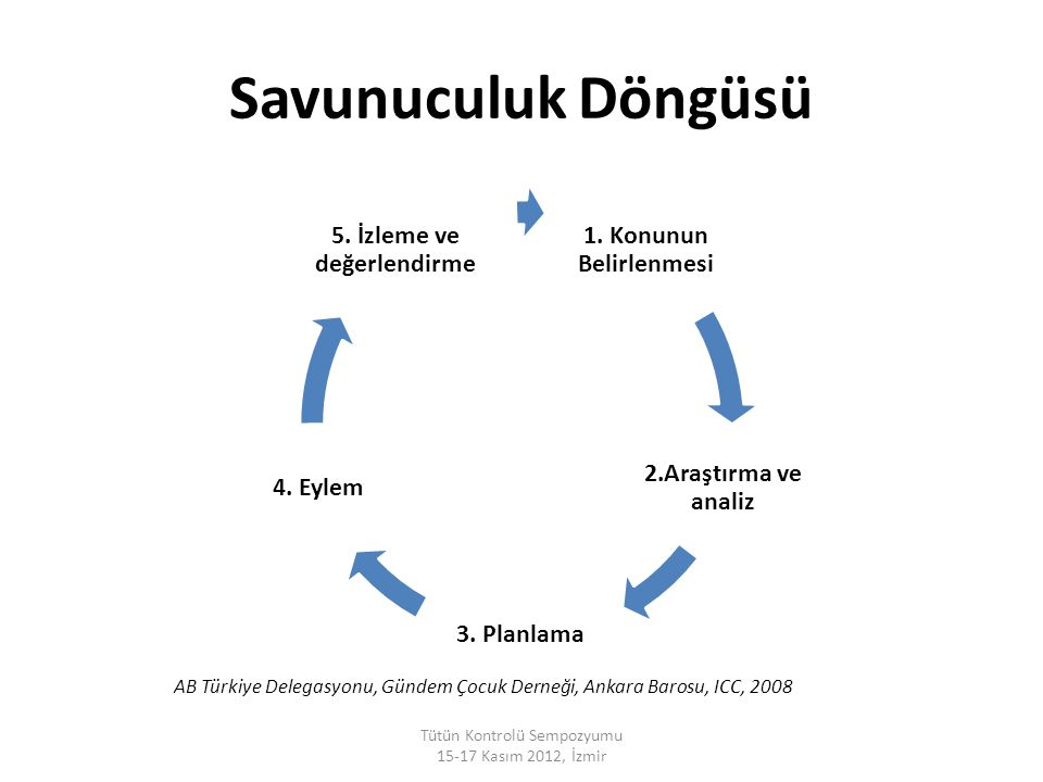 Savunuculuk Döngüsü 1. Konunun Belirlenmesi 2.Araştırma ve analiz 3. Planlama 4. Eylem 5. İzleme ve değerlendirme Tütün Kontrolü Sempozyumu 15-17 Kası