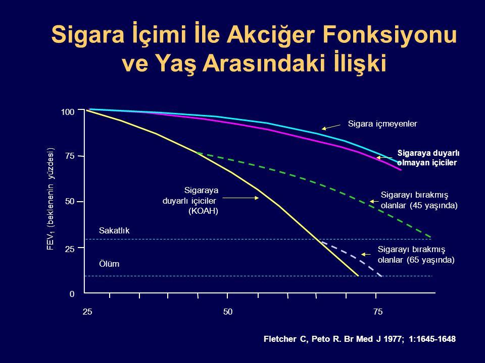 100 75 50 25 0 Sigaraya duyarlı içiciler (KOAH) Sigara içmeyenler Sakatlık Ölüm Sigarayı bırakmış olanlar (45 yaşında) Sigarayı bırakmış olanlar (65 y