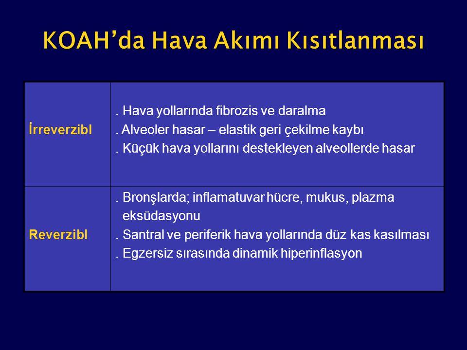 KOAH'da Hava Akımı Kısıtlanması İrreverzibl. Hava yollarında fibrozis ve daralma. Alveoler hasar – elastik geri çekilme kaybı. Küçük hava yollarını de