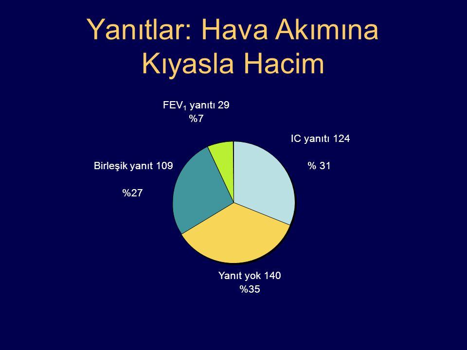 Yanıtlar: Hava Akımına Kıyasla Hacim IC yanıtı 124 % 31 Yanıt yok 140 %35 Birleşik yanıt 109 %27 FEV 1 yanıtı 29 %7