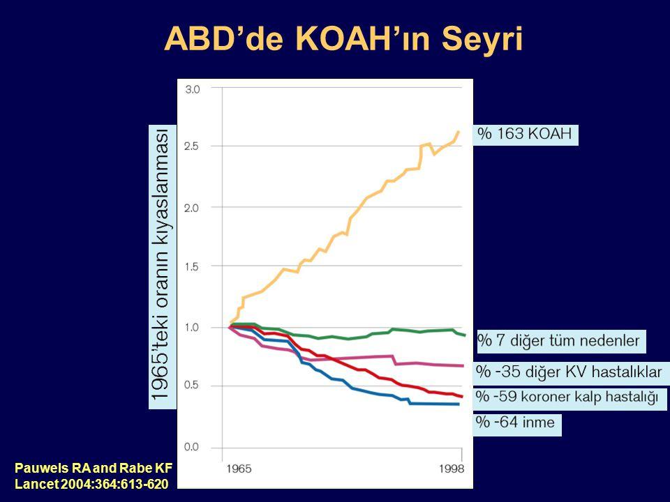KOAH'da Hava Akımı Kısıtlanması İrreverzibl.Hava yollarında fibrozis ve daralma.