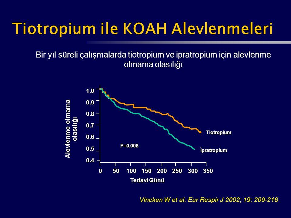 Bir yıl süreli çalışmalarda tiotropium ve ipratropium için alevlenme olmama olasılığı Alevlenme olmama olasılığı 1.00.90.80.70.60.50.4 350300250200150