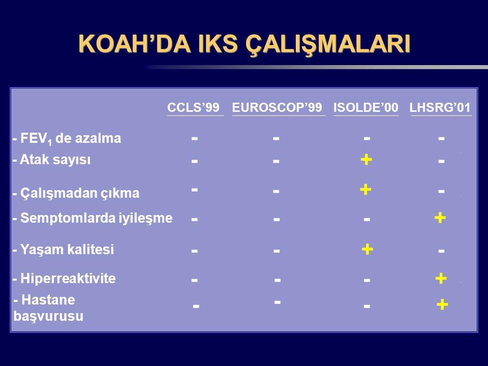CCLS'99 KOAH'DA IKS ÇALIŞMALARI - FEV 1 de azalma - Atak sayısı - Çalışmadan çıkma - Semptomlarda iyileşme - Yaşam kalitesi - Hiperreaktivite EUROSCOP