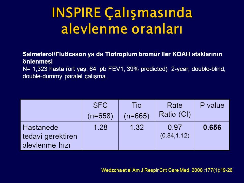 INSPIRE Çalışmasında alevlenme oranları SFC (n=658) Tio (n=665) Rate Ratio (CI) P value Hastanede tedavi gerektiren alevlenme hızı 1.281.320.97 (0.84,
