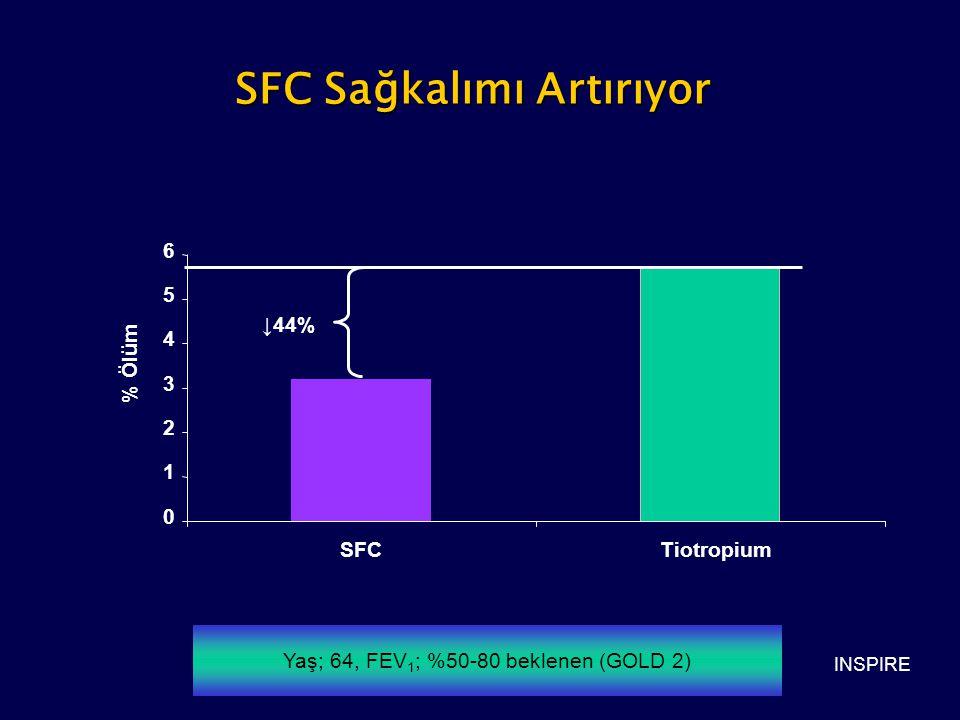 SFC Sağkalımı Artırıyor INSPIRE 0 1 2 3 4 5 6 SFCTiotropium ↓44% % Ölüm Yaş; 64, FEV 1 ; %50-80 beklenen (GOLD 2)