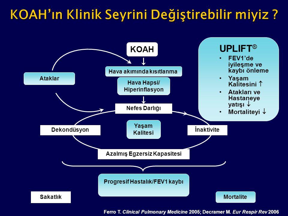 KOAH'ın Klinik Seyrini Değiştirebilir miyiz ? Ferro T. Clinical Pulmonary Medicine 2005; Decramer M. Eur Respir Rev 2006 Nefes Darlığı İnaktivite Saka