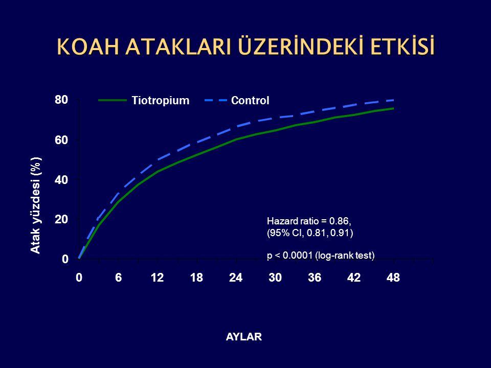 KOAH ATAKLARI ÜZERİNDEKİ ETKİSİ Hazard ratio = 0.86, (95% CI, 0.81, 0.91) p < 0.0001 (log-rank test) AYLAR TiotropiumControl 0 20 40 60 80 06121824303