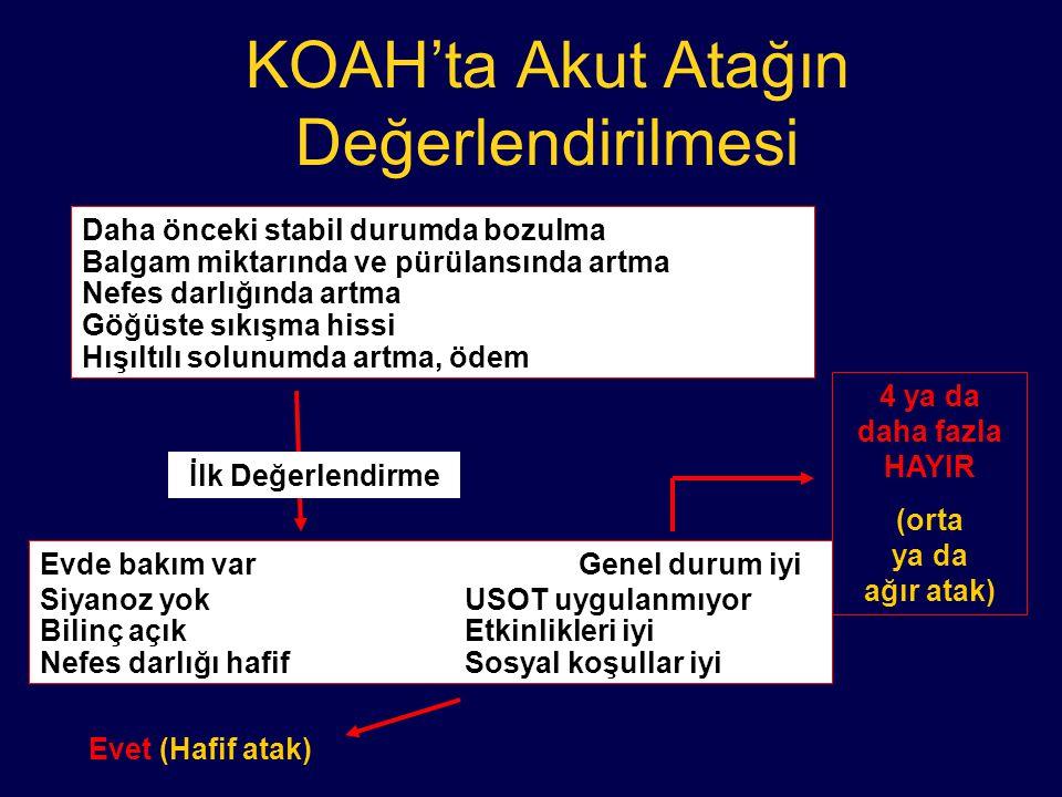 KOAH'ta Akut Atağın Değerlendirilmesi Daha önceki stabil durumda bozulma Balgam miktarında ve pürülansında artma Nefes darlığında artma Göğüste sıkışm