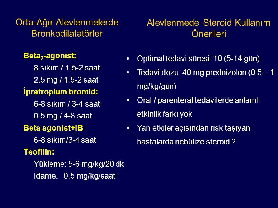 Orta-Ağır Alevlenmelerde Bronkodilatatörler Beta 2 -agonist: 8 sıkım / 1.5-2 saat 2.5 mg / 1.5-2 saat İpratropium bromid: 6-8 sıkım / 3-4 saat 0.5 mg