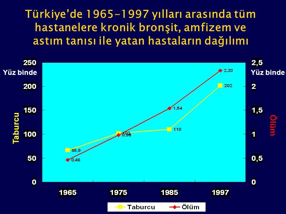 Yüz binde Taburcu Ölüm Türkiye'de 1965-1997 yılları arasında tüm hastanelere kronik bronşit, amfizem ve astım tanısı ile yatan hastaların dağılımı Yüz