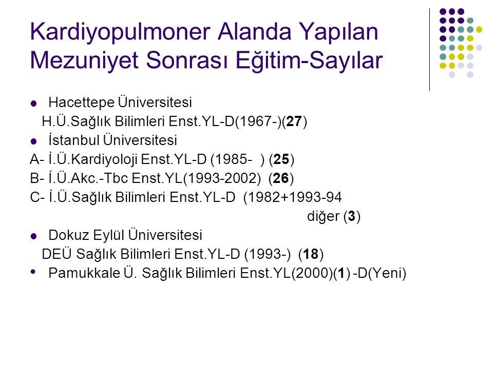 Kardiyopulmoner Alanda Yapılan Mezuniyet Sonrası Eğitim-Sayılar Hacettepe Üniversitesi H.Ü.Sağlık Bilimleri Enst.YL-D(1967-)(27) İstanbul Üniversitesi