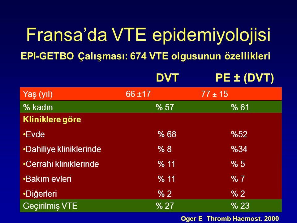 Fransa'da VTE epidemiyolojisi DVTPE ± (DVT) EPI-GETBO Çalışması: 674 VTE olgusunun özellikleri Oger E Thromb Haemost. 2000 Yaş (yıl) 66 ±1777 ± 15 % k