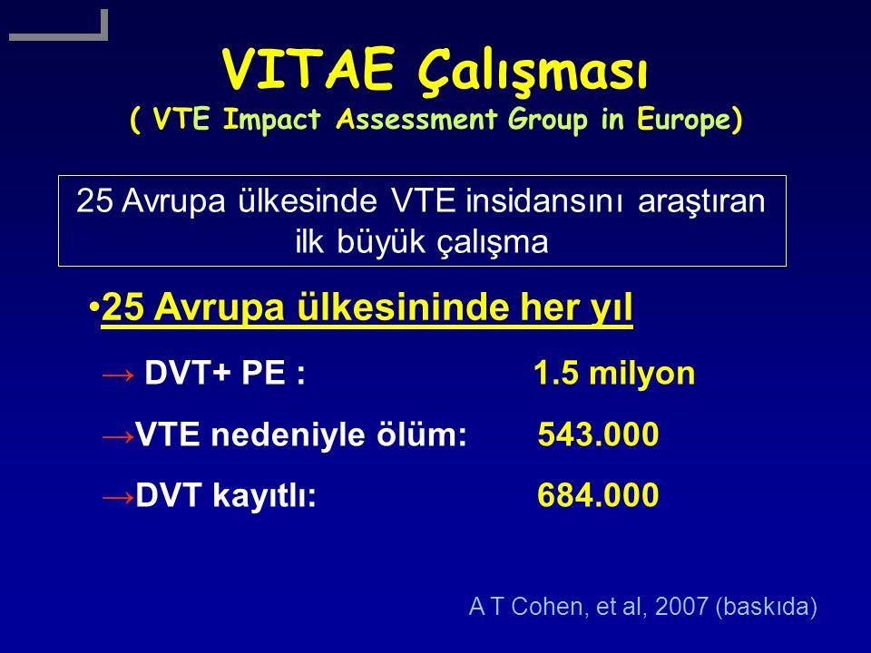 VITAE Çalışması ( VTE Impact Assessment Group in Europe) 25 Avrupa ülkesininde her yıl → DVT+ PE : 1.5 milyon →VTE nedeniyle ölüm:543.000 →DVT kayıtlı:684.000 A T Cohen, et al, 2007 (baskıda) 25 Avrupa ülkesinde VTE insidansını araştıran ilk büyük çalışma