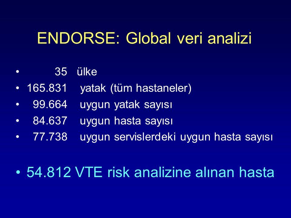ENDORSE: Global veri analizi 35 ülke 165.831 yatak (tüm hastaneler) 99.664 uygun yatak sayısı 84.637 uygun hasta sayısı 77.738 uygun servislerdeki uygun hasta sayısı 54.812 VTE risk analizine alınan hasta