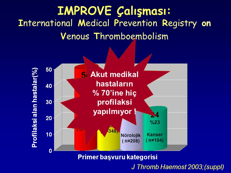 IMPROVE Çalışması: International Medical Prevention Registry on Venous Thromboembolism J Thromb Haemost 2003;(suppl) Kardiyak ( n=254) Pulmoner ( n=34