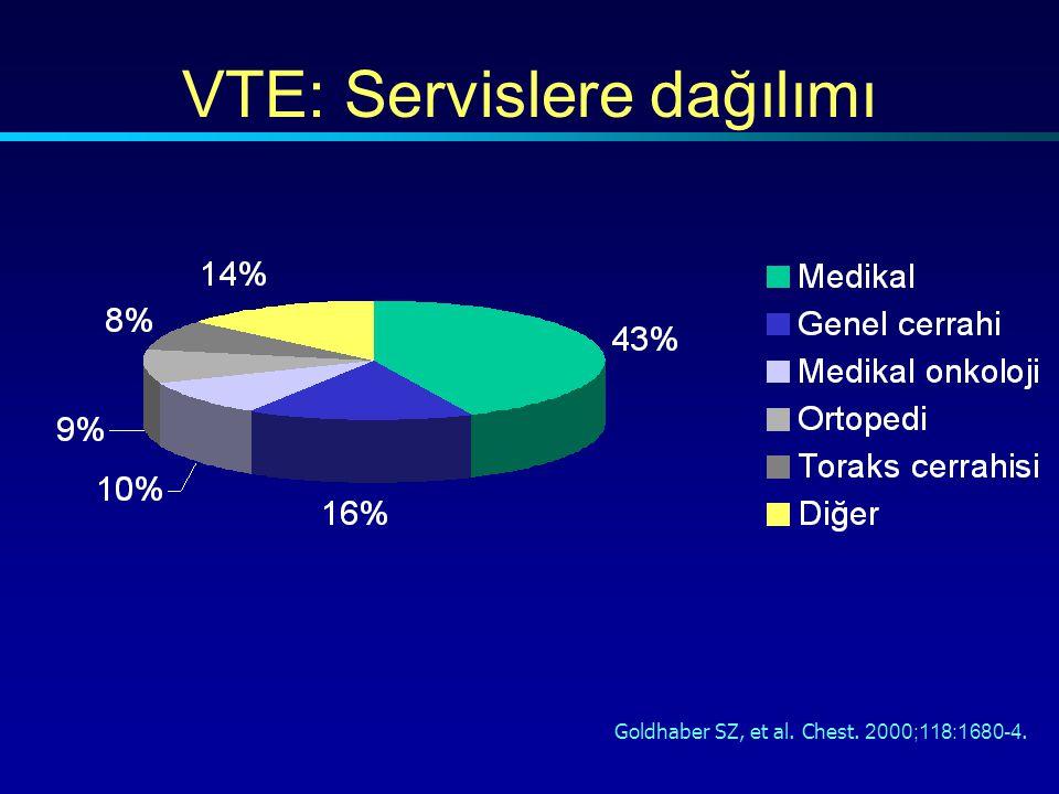 Goldhaber SZ, et al. Chest. 2000;118:1680-4. VTE: Servislere dağılımı