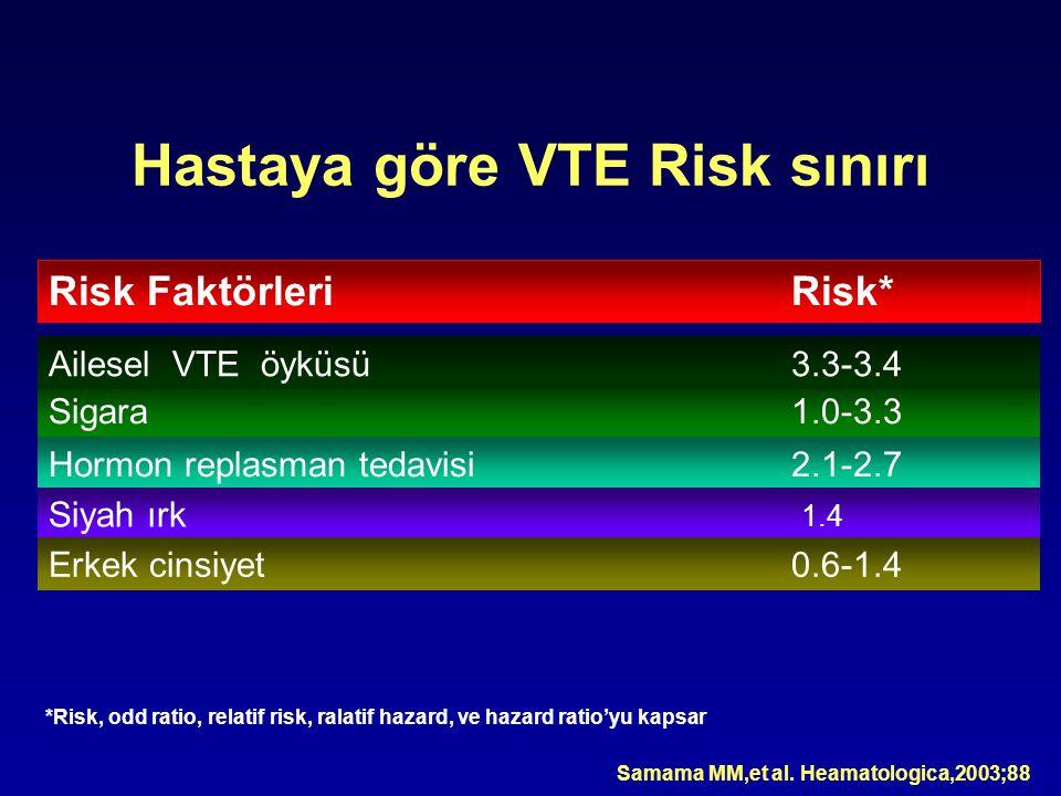 Hastaya göre VTE Risk sınırı Risk FaktörleriRisk* Sigara 1.0-3.3 Hormon replasman tedavisi2.1-2.7 Siyah ırk 1.4 Erkek cinsiyet0.6-1.4 Ailesel VTE öyküsü3.3-3.4 Samama MM,et al.