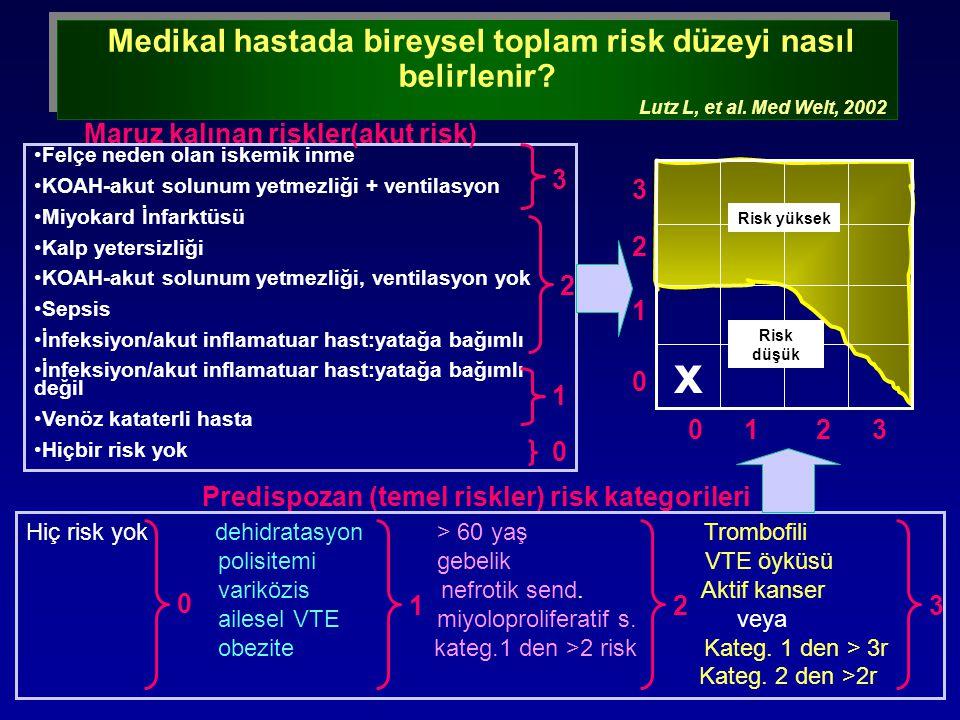 Medikal hastada bireysel toplam risk düzeyi nasıl belirlenir? Lutz L, et al. Med Welt, 2002 Medikal hastada bireysel toplam risk düzeyi nasıl belirlen
