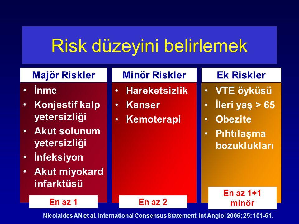 Risk düzeyini belirlemek İnme Konjestif kalp yetersizliği Akut solunum yetersizliği İnfeksiyon Akut miyokard infarktüsü Hareketsizlik Kanser Kemoterapi VTE öyküsü İleri yaş > 65 Obezite Pıhtılaşma bozuklukları En az 1En az 2 En az 1+1 minör Majör RisklerMinör RisklerEk Riskler Nicolaides AN et al.
