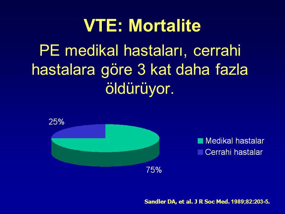 Sandler DA, et al. J R Soc Med. 1989;82:203-5. PE medikal hastaları, cerrahi hastalara göre 3 kat daha fazla öldürüyor. VTE: Mortalite
