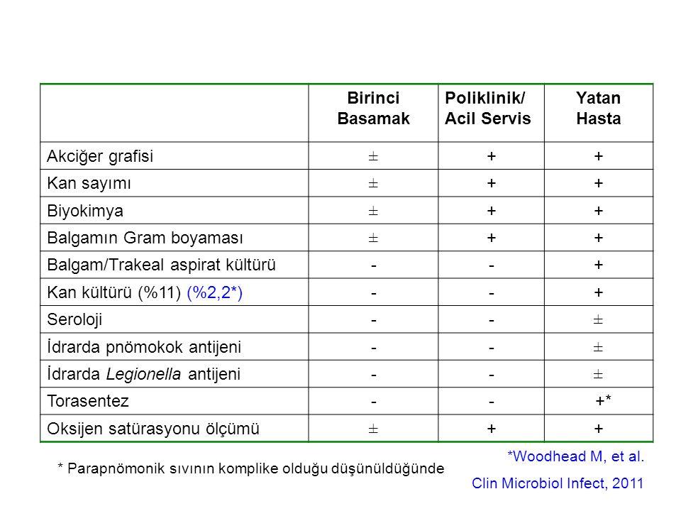 Birinci Basamak Poliklinik/ Acil Servis Yatan Hasta Akciğer grafisi±++ Kan sayımı±++ Biyokimya±++ Balgamın Gram boyaması±++ Balgam/Trakeal aspirat kültürü--+ Kan kültürü (%11) (%2,2*)--+ Seroloji--± İdrarda pnömokok antijeni--± İdrarda Legionella antijeni--± Torasentez-- +* Oksijen satürasyonu ölçümü±++ * Parapnömonik sıvının komplike olduğu düşünüldüğünde *Woodhead M, et al.