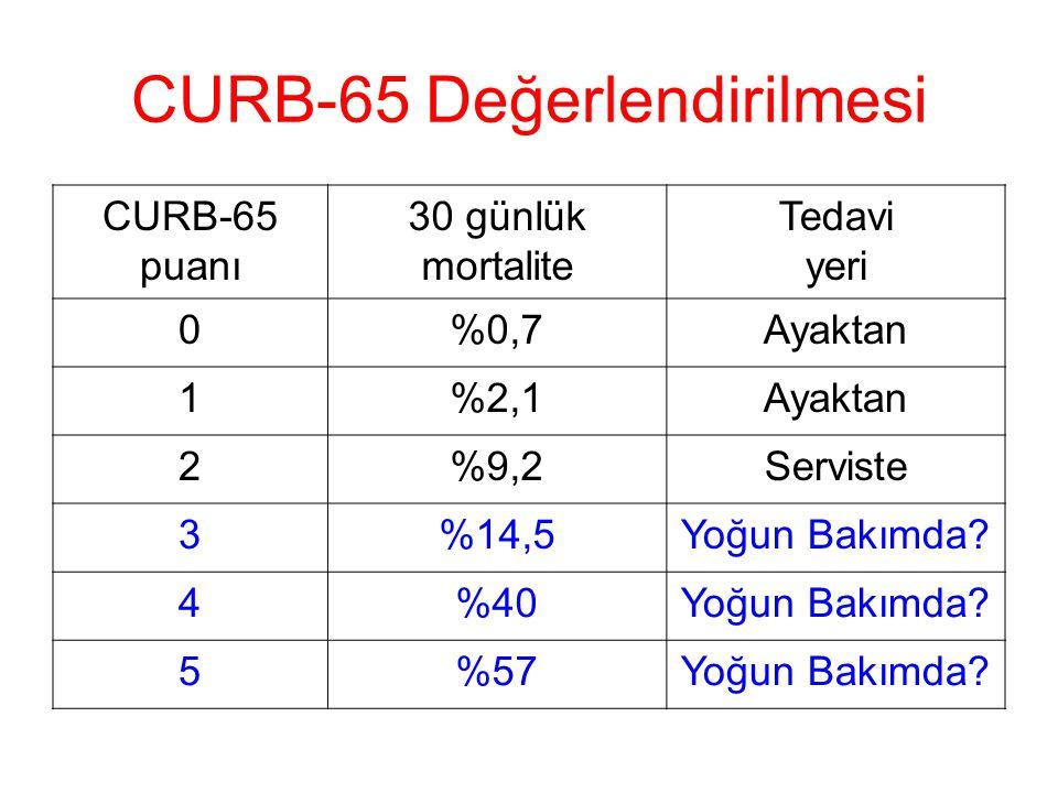 CURB-65 Değerlendirilmesi CURB-65 puanı 30 günlük mortalite Tedavi yeri 0%0,7Ayaktan 1%2,1Ayaktan 2%9,2Serviste 3%14,5Yoğun Bakımda.