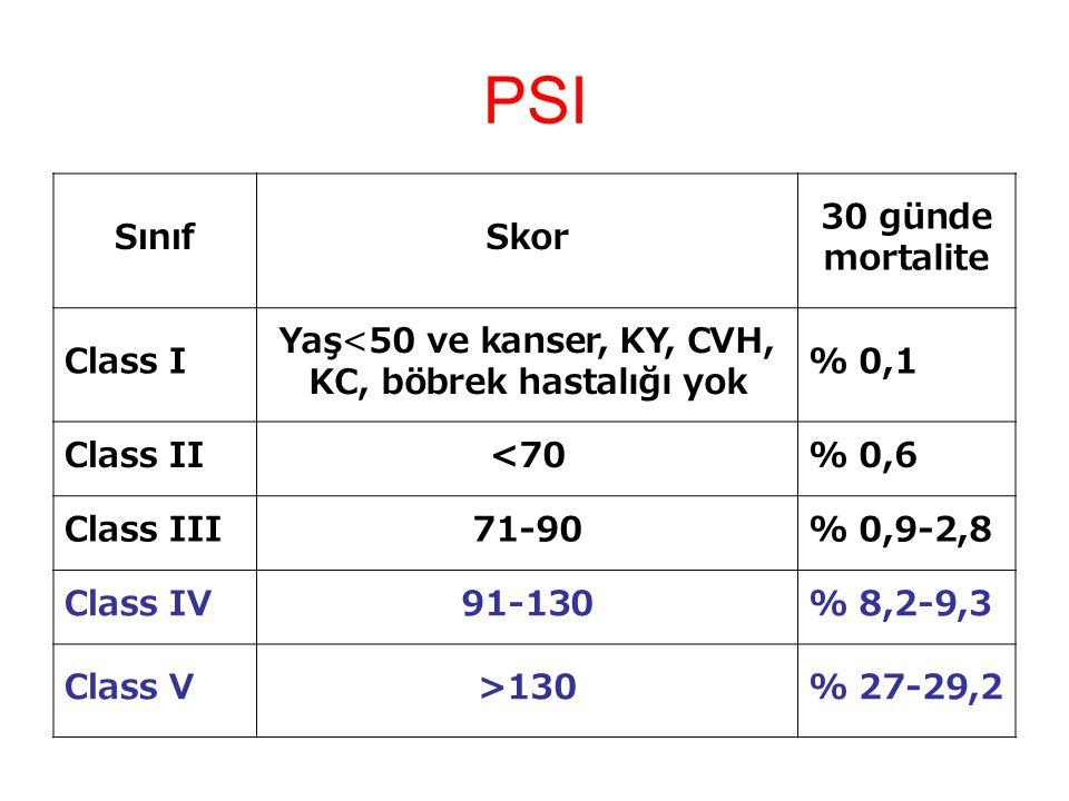 PSI SınıfSkor 30 günde mortalite Class I Yaş<50 ve kanser, KY, CVH, KC, böbrek hastalığı yok % 0,1 Class II<70% 0,6 Class III71-90% 0,9-2,8 Class IV91-130% 8,2-9,3 Class V>130% 27-29,2