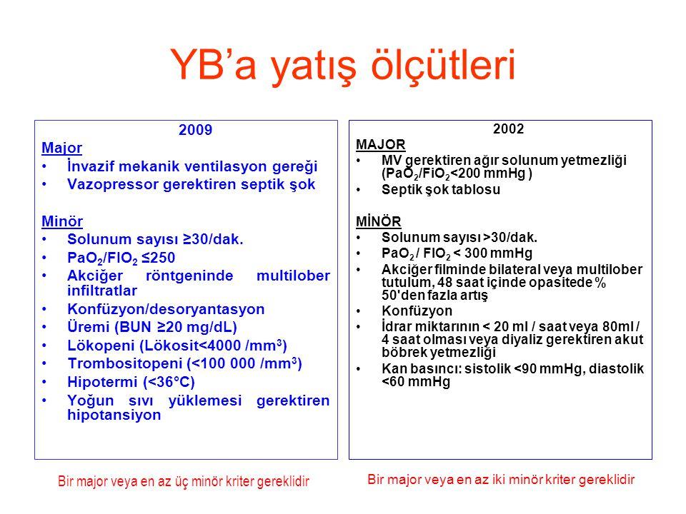 YB'a yatış ölçütleri 2009 Major İnvazif mekanik ventilasyon gereği Vazopressor gerektiren septik şok Minör Solunum sayısı ≥30/dak.