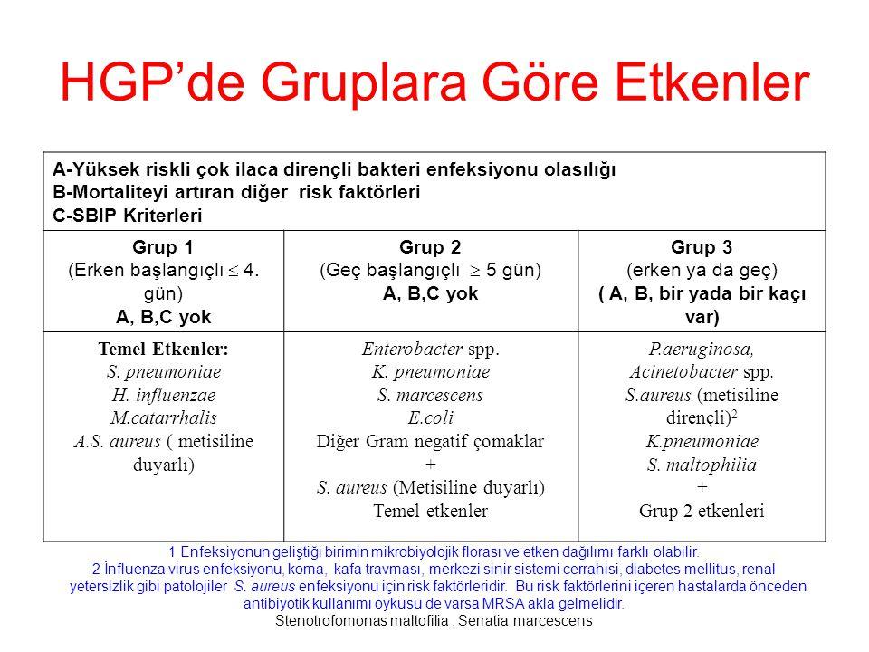 HGP'de Gruplara Göre Etkenler A-Yüksek riskli çok ilaca dirençli bakteri enfeksiyonu olasılığı B-Mortaliteyi artıran diğer risk faktörleri C-SBIP Kriterleri Grup 1 (Erken başlangıçlı  4.
